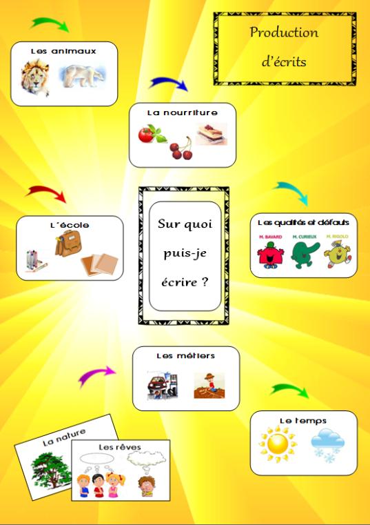production-ecrits-idees-lanceurs-ecriture-cp