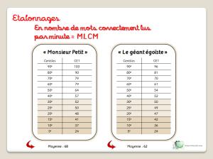etalonnages-nombre-mots-correctement-lus-par-minute-mclm-fluence-cp-ce1