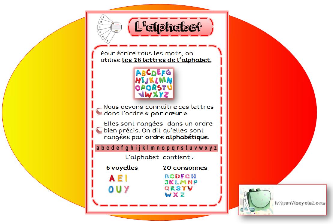 Les mots au ce1 | L'ordre alphabétique - classer les mots ...
