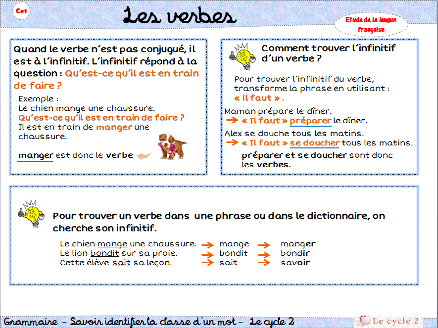 e-verbe-ce1-lecon-trace-ecrite-comment-reconnaitre-les-verbes-methode