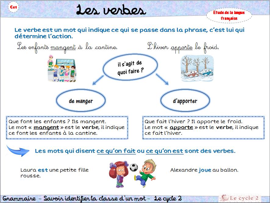 Célèbre Leçon de grammaire : Le verbe CE1 | Le cycle 2 - Après l'école TW63