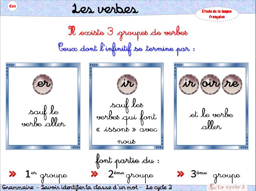 les-trois-groupes-de-verbes-ce1-ce2-cycle-2-grammaire