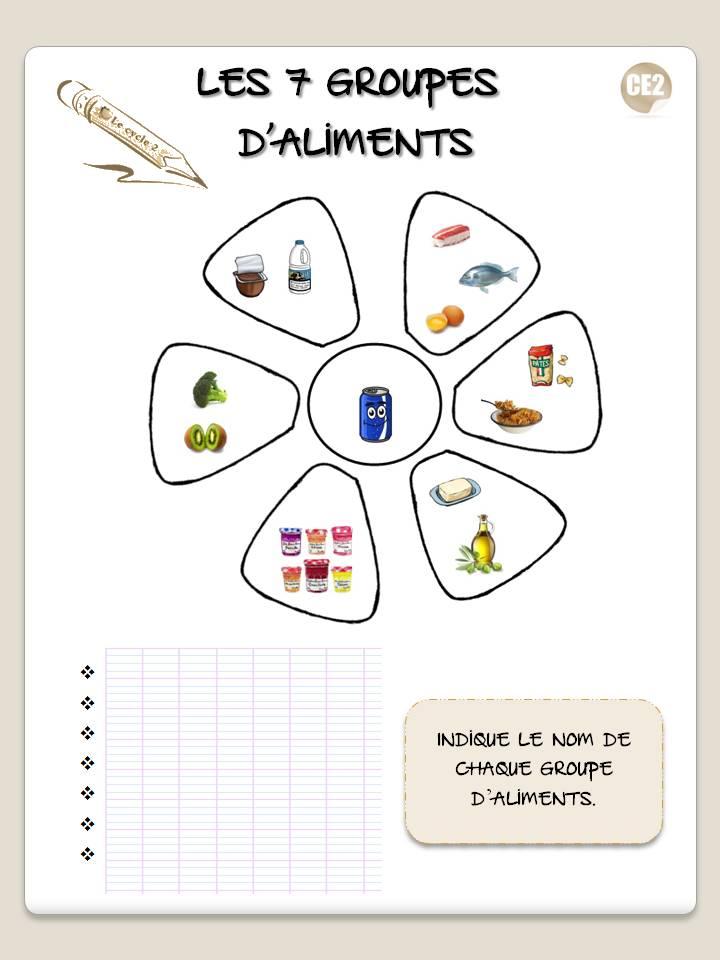 fleur-des-7-groupes-d-aliments-indique-le-nom-de-chaque-groupe-d-aliments-ce1-ce2